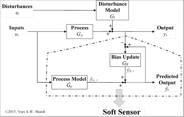 Soft Sensor Procedure